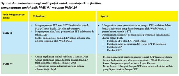 Jhonlin Group, Wajib Pajak, Tahun Pembinaan Wajib Pajak, KPP Pratama Batulicin, Tanah Bumbu, Batulicin, Kalimantan Selatan
